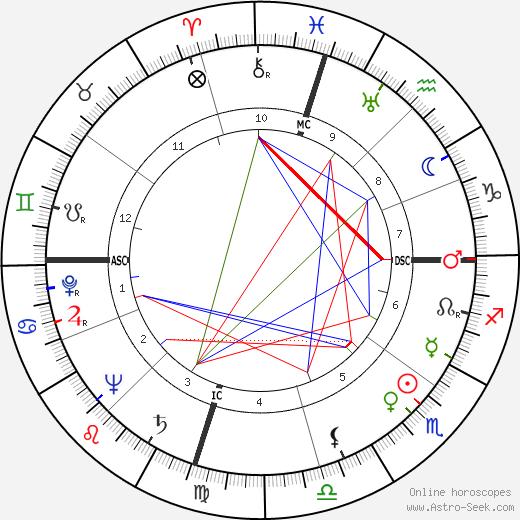 Florence Chadwick день рождения гороскоп, Florence Chadwick Натальная карта онлайн