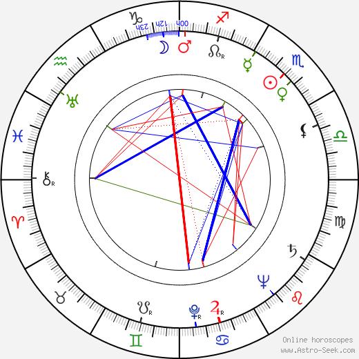 Hardi Tiidus astro natal birth chart, Hardi Tiidus horoscope, astrology