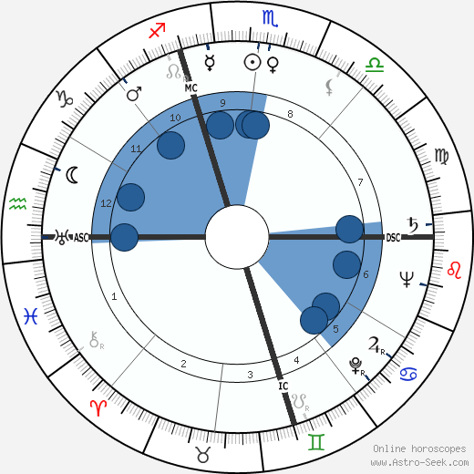 Hervé Bromberger wikipedia, horoscope, astrology, instagram