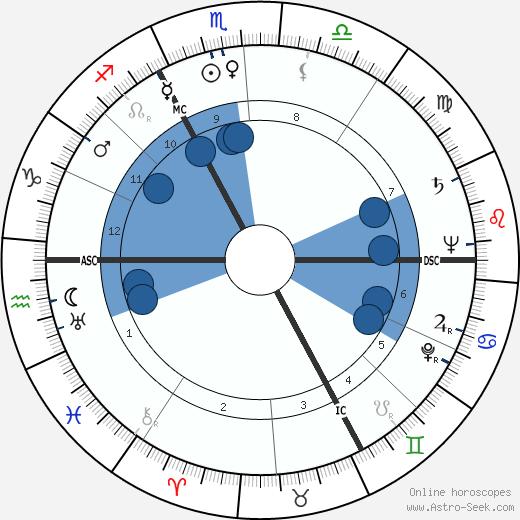 Jacqueline Plessis wikipedia, horoscope, astrology, instagram