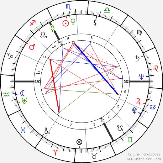 Jacqueline Plessis tema natale, oroscopo, Jacqueline Plessis oroscopi gratuiti, astrologia