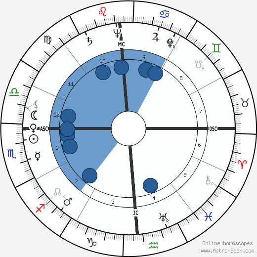 Jean Henri Servier wikipedia, horoscope, astrology, instagram