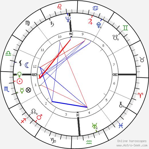 Jean Henri Servier tema natale, oroscopo, Jean Henri Servier oroscopi gratuiti, astrologia