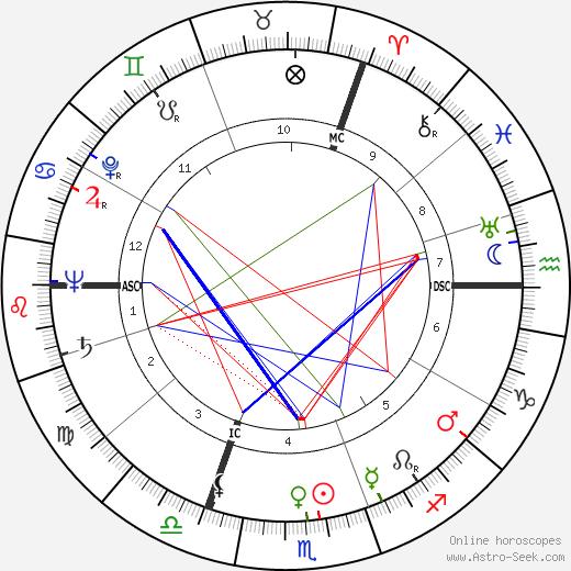 Jürg Baur tema natale, oroscopo, Jürg Baur oroscopi gratuiti, astrologia