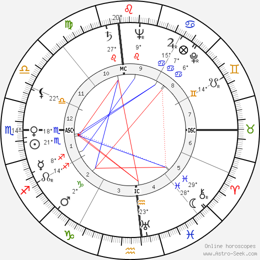 Louise Tobin birth chart, biography, wikipedia 2019, 2020