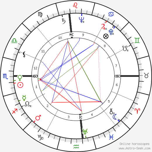 Louise Tobin astro natal birth chart, Louise Tobin horoscope, astrology