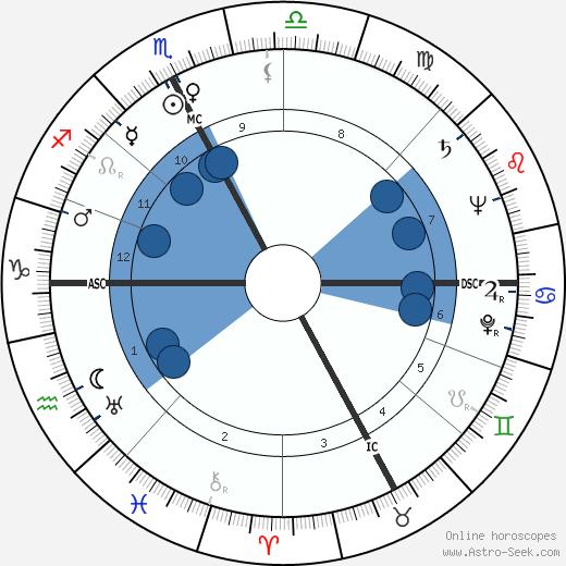 Luigi Santucci wikipedia, horoscope, astrology, instagram