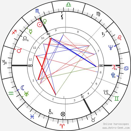 Luigi Santucci tema natale, oroscopo, Luigi Santucci oroscopi gratuiti, astrologia