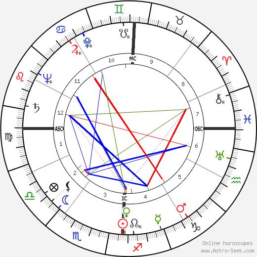 Мадлен Л'Энгл Madeleine L'Engle день рождения гороскоп, Madeleine L'Engle Натальная карта онлайн