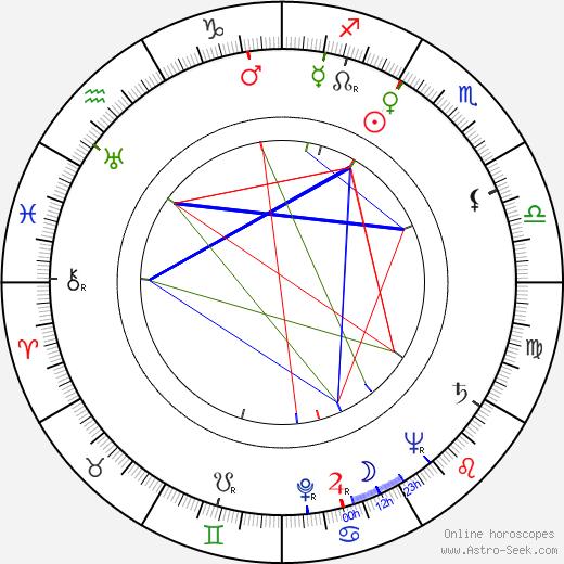 Mikko Juva astro natal birth chart, Mikko Juva horoscope, astrology