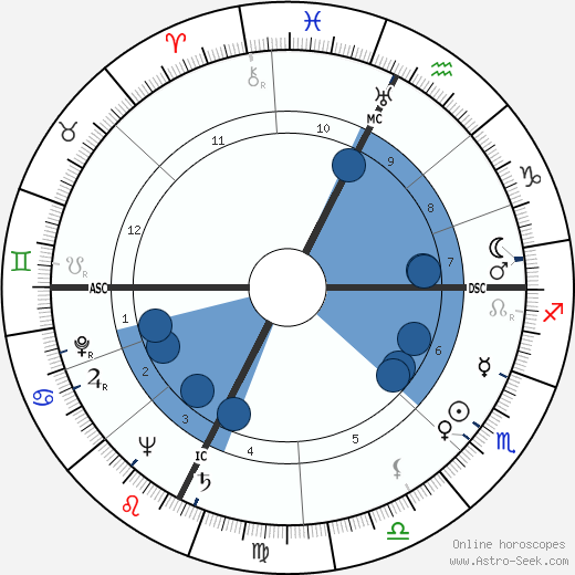 Paul Aussaresses horoscope, astrology, sign, zodiac, date of birth, instagram