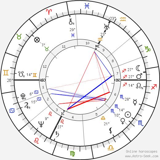 Paul Aussaresses birth chart, biography, wikipedia 2018, 2019
