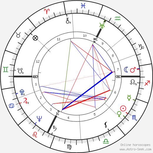 Paul Aussaresses astro natal birth chart, Paul Aussaresses horoscope, astrology