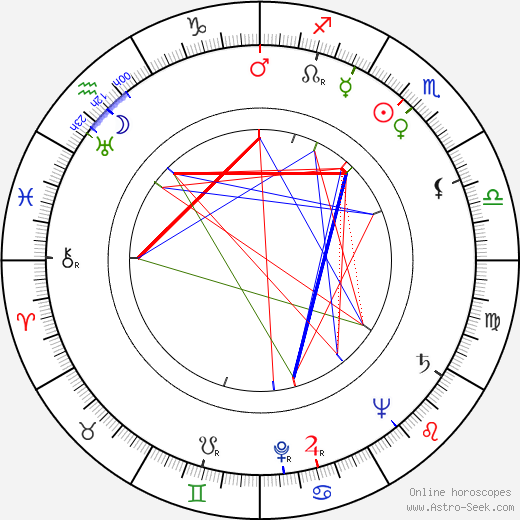 Peter Coe birth chart, Peter Coe astro natal horoscope, astrology