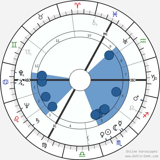 Renée Faure wikipedia, horoscope, astrology, instagram