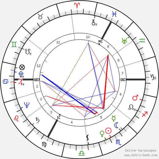 Рене Фор Renée Faure день рождения гороскоп, Renée Faure Натальная карта онлайн