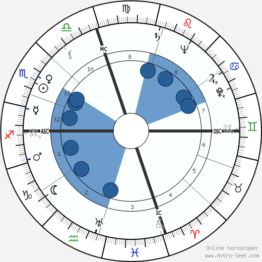 Spiro Agnew wikipedia, horoscope, astrology, instagram