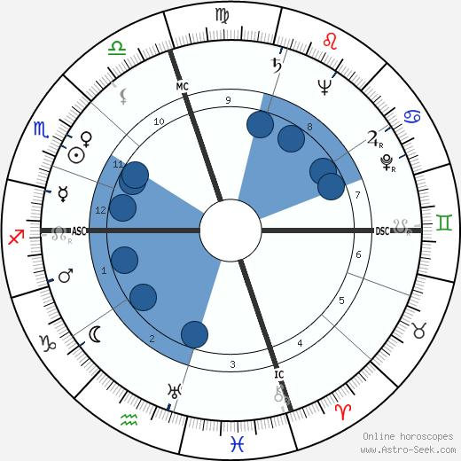 Spiro Agnew wikipedia, horoscope, astrology, instagram