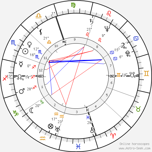 Spiro Agnew birth chart, biography, wikipedia 2018, 2019
