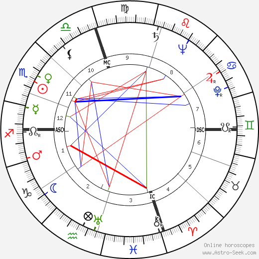 Spiro Agnew astro natal birth chart, Spiro Agnew horoscope, astrology
