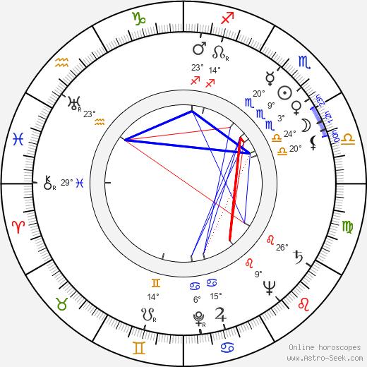 Toma Savtschenko birth chart, biography, wikipedia 2017, 2018
