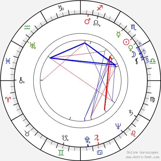 Toma Savtschenko astro natal birth chart, Toma Savtschenko horoscope, astrology