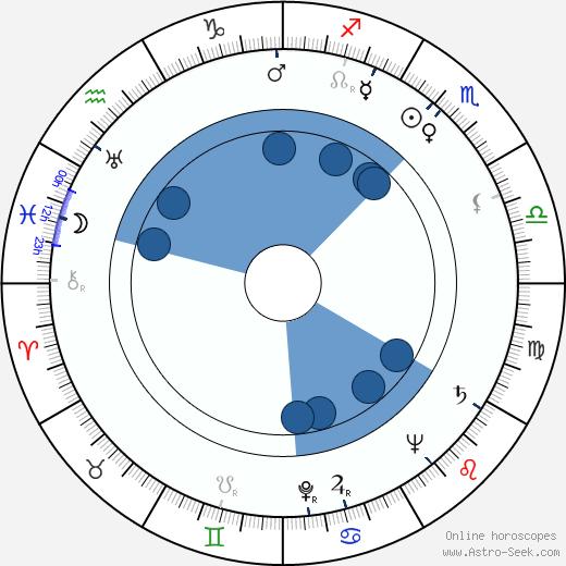 Werner Aspenström wikipedia, horoscope, astrology, instagram