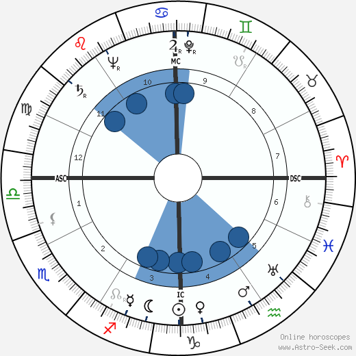 Al Lakeman wikipedia, horoscope, astrology, instagram