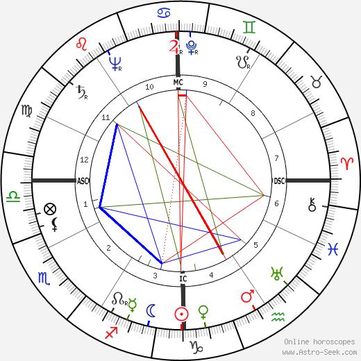 Al Lakeman день рождения гороскоп, Al Lakeman Натальная карта онлайн