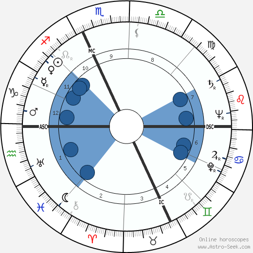 Aleksandr Solzhenitsyn wikipedia, horoscope, astrology, instagram