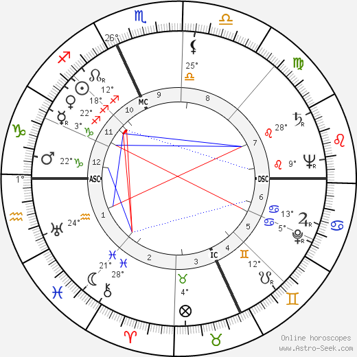Aleksandr Solzhenitsyn birth chart, biography, wikipedia 2018, 2019