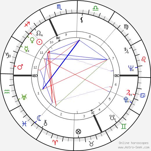 Aleksandr Solzhenitsyn astro natal birth chart, Aleksandr Solzhenitsyn horoscope, astrology
