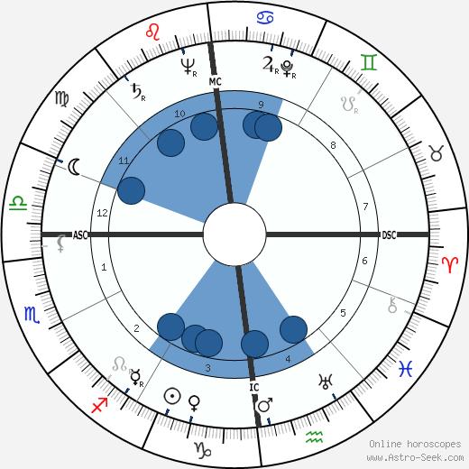Angelica Garnett wikipedia, horoscope, astrology, instagram