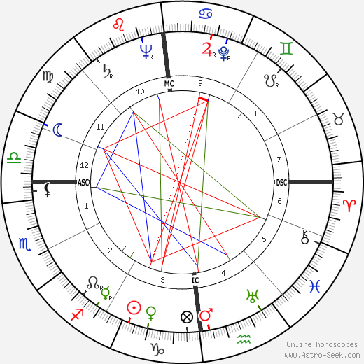 Angelica Garnett tema natale, oroscopo, Angelica Garnett oroscopi gratuiti, astrologia