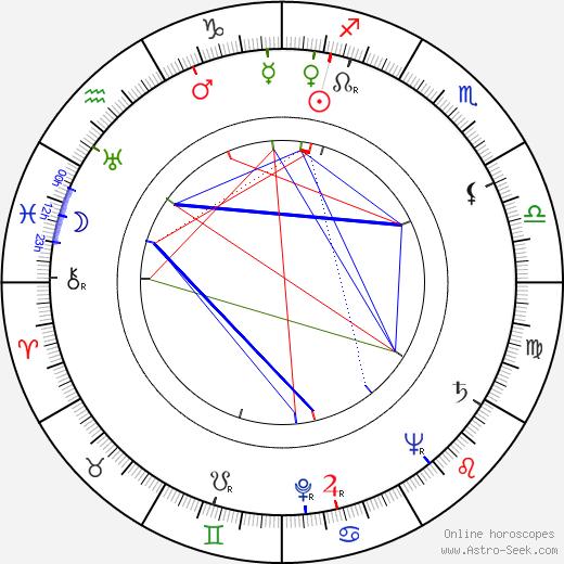 Anne Gwynne astro natal birth chart, Anne Gwynne horoscope, astrology