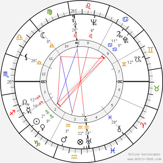 Anwar Sadat birth chart, biography, wikipedia 2018, 2019
