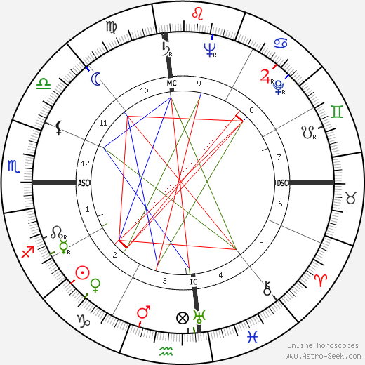 Anwar Sadat astro natal birth chart, Anwar Sadat horoscope, astrology