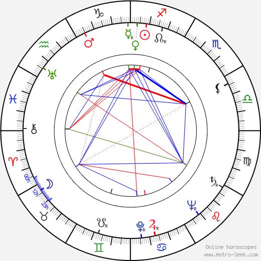 B. K. S. Iyengar astro natal birth chart, B. K. S. Iyengar horoscope, astrology