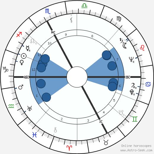 Brunella Gasperini wikipedia, horoscope, astrology, instagram