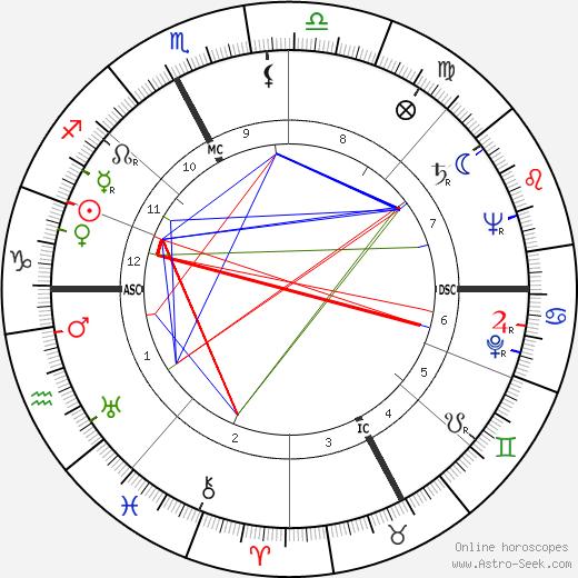 Brunella Gasperini tema natale, oroscopo, Brunella Gasperini oroscopi gratuiti, astrologia