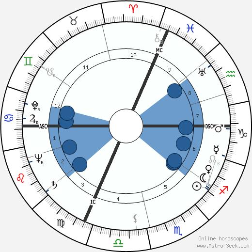 Count John Manolesco wikipedia, horoscope, astrology, instagram