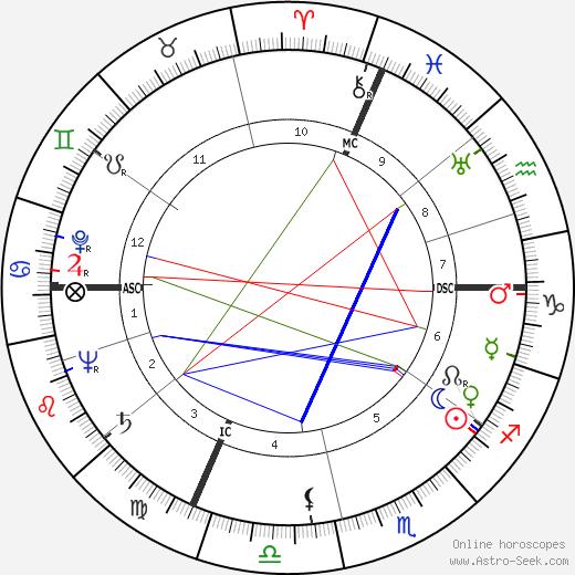 Count John Manolesco день рождения гороскоп, Count John Manolesco Натальная карта онлайн
