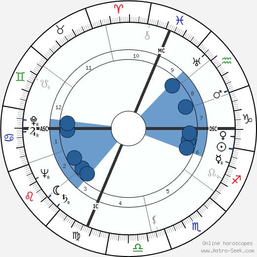 Donald Regan wikipedia, horoscope, astrology, instagram