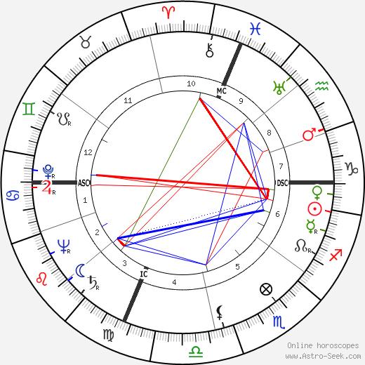 Дональд Томас Риган Donald Regan день рождения гороскоп, Donald Regan Натальная карта онлайн