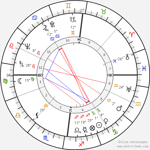 Helmut Schmidt birth chart, biography, wikipedia 2018, 2019