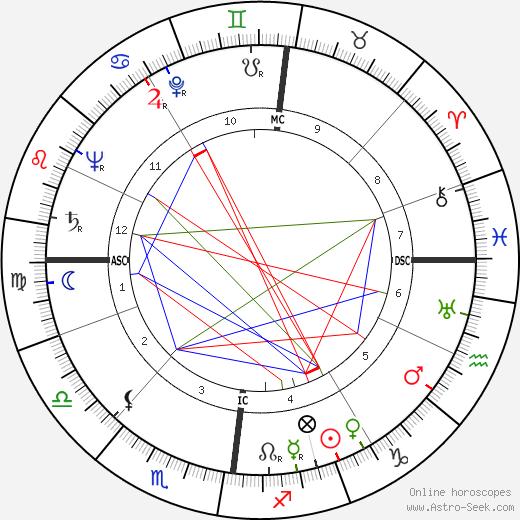 Helmut Schmidt astro natal birth chart, Helmut Schmidt horoscope, astrology