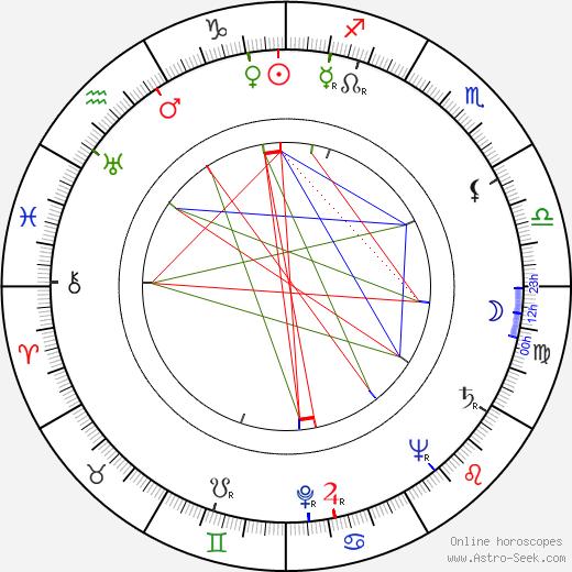 Janina Smoszewska tema natale, oroscopo, Janina Smoszewska oroscopi gratuiti, astrologia