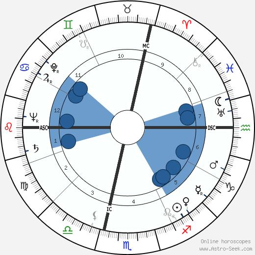 Jean Laborde wikipedia, horoscope, astrology, instagram