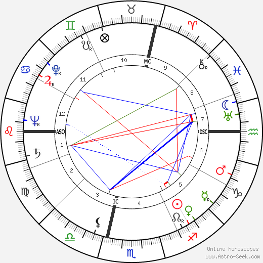 Жан Лабор Jean Laborde день рождения гороскоп, Jean Laborde Натальная карта онлайн
