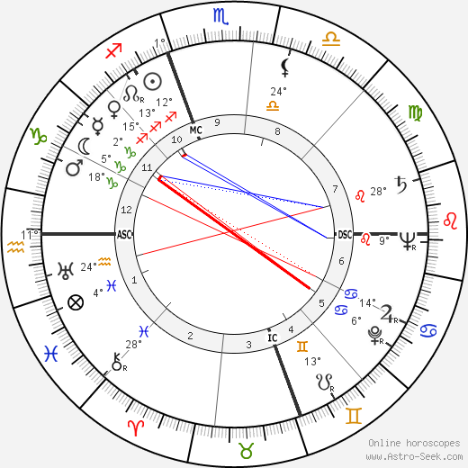 Jeff Chandler birth chart, biography, wikipedia 2018, 2019